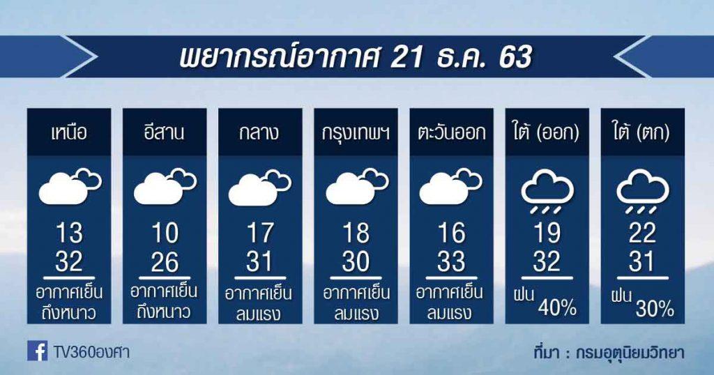 พยากรณ์อากาศ จันทร์ที่ 21 ธ.ค.63