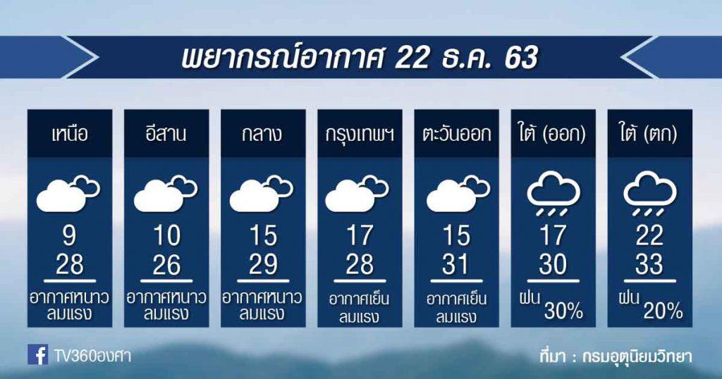 พยากรณ์อากาศ อังคารที่ 22 ธ.ค.63