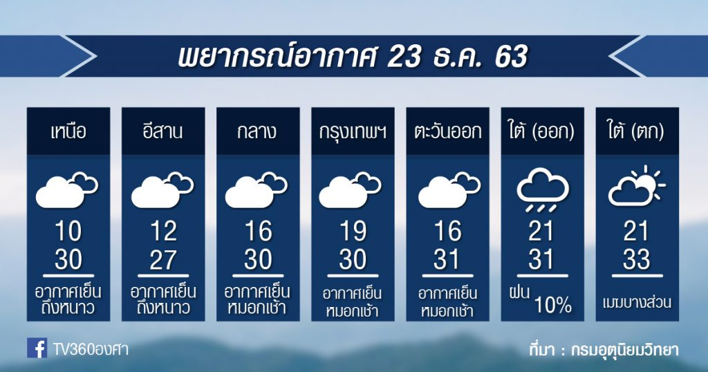 พยากรณ์อากาศ พุธที่ 23 ธ.ค.63