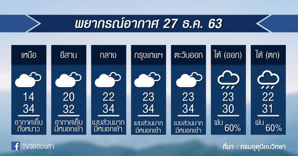 พยากรณ์อากาศ อาทิตย์ที่ 27ธ.ค.63