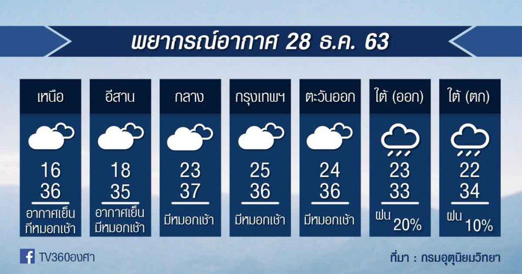 พยากรณ์อากาศ จันทร์ที่ 28 ธ.ค.63