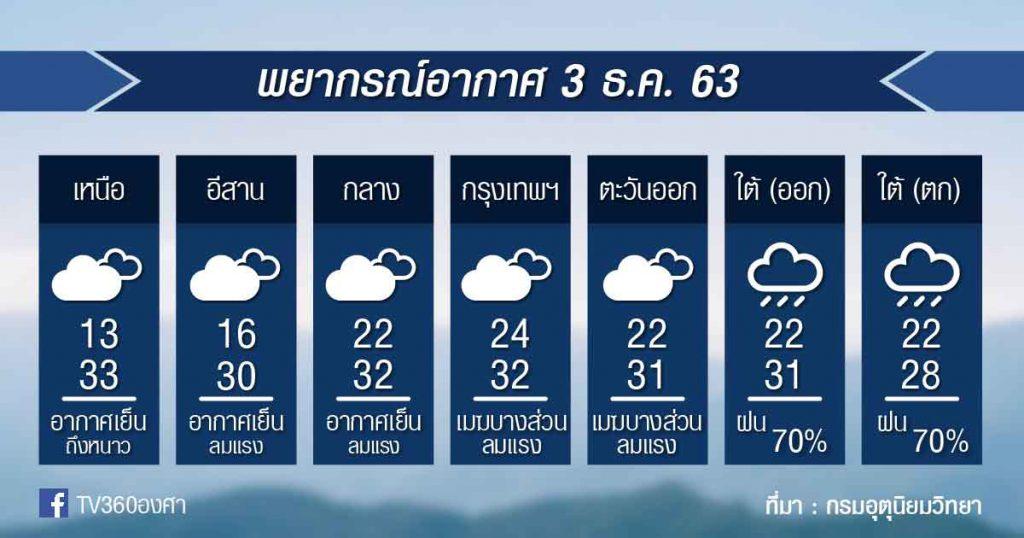 พยากรณ์อากาศพฤหัสที่ 3 ธ.ค.63