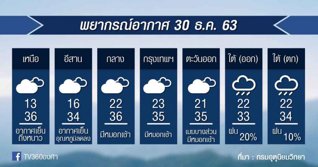 พยากรณ์อากาศ พุธที่ 30ธ.ค.63