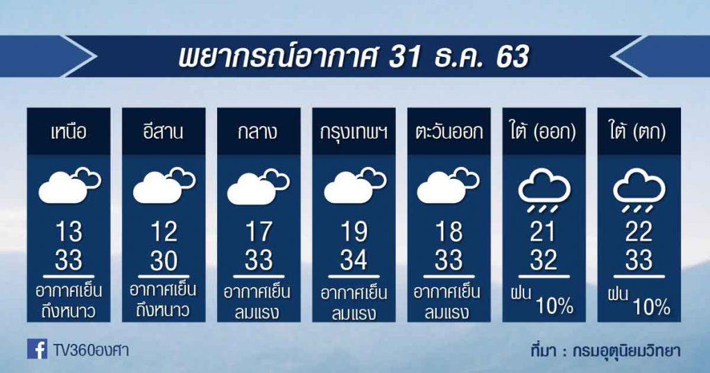พยากรณ์อากาศ พฤหัสที่ 31ธ.ค.63