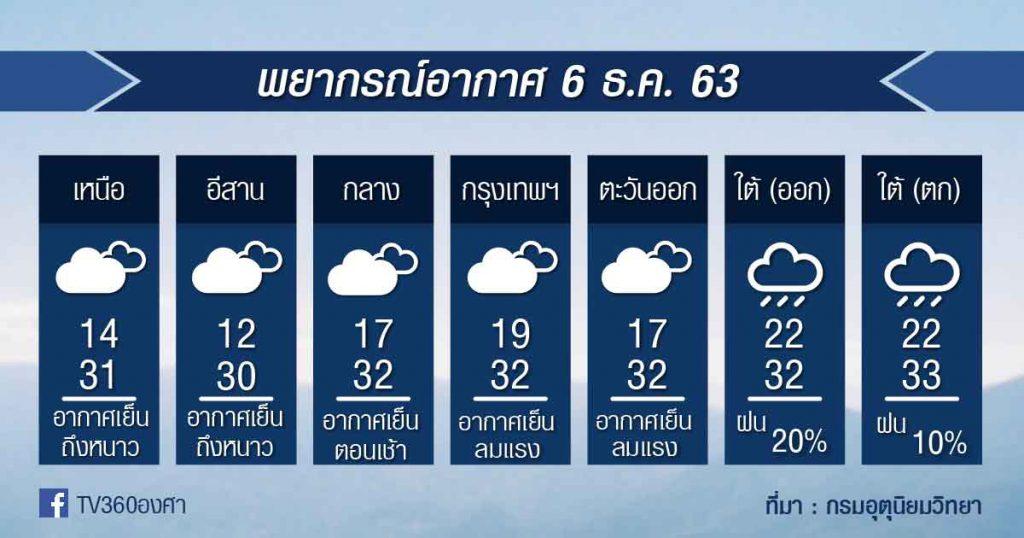 พยากรณ์อากาศ อาทิตย์ที่ 6 ธ.ค.63