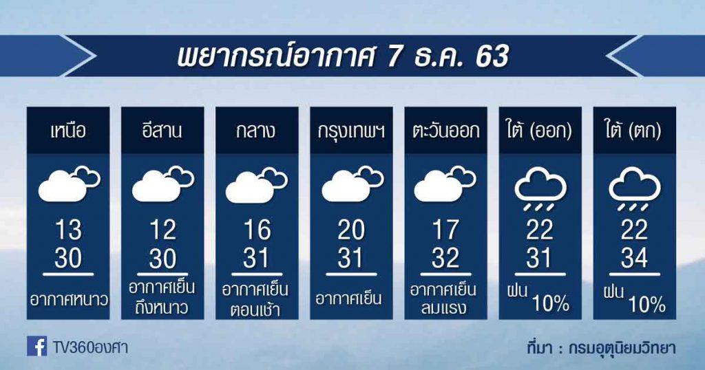พยากรณ์อากาศ จันทร์ที่ 7ธ.ค.63