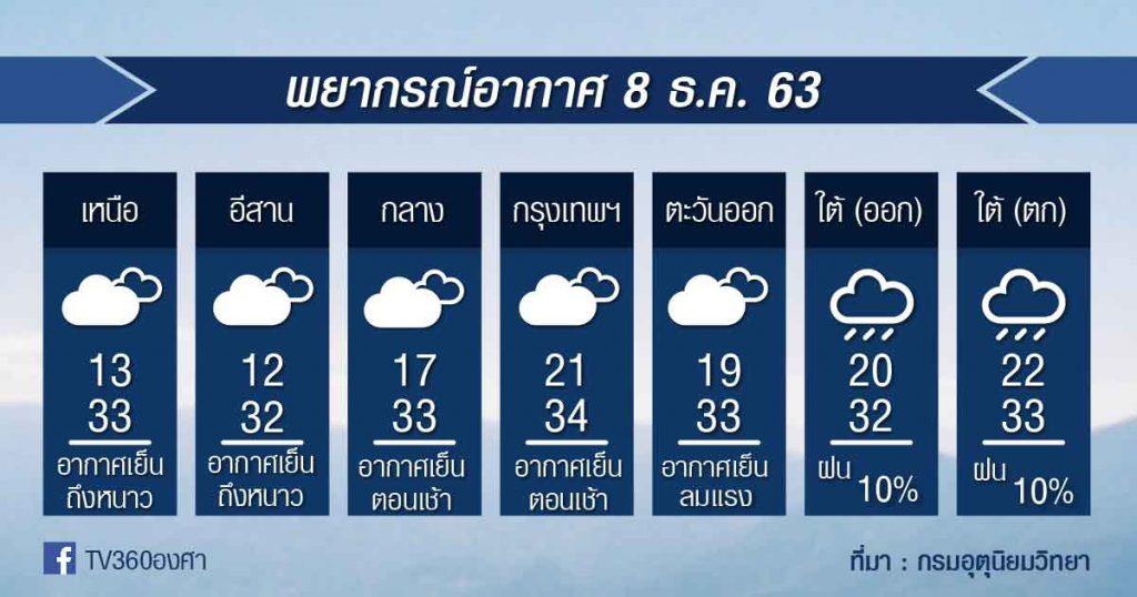 พยากรณ์อากาศ อังคารที่ 8 ธ.ค.63
