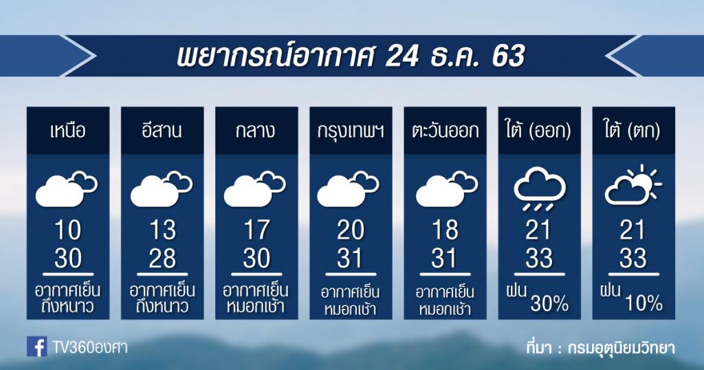 พยากรณ์อากาศ พฤหัสที่ 24ธ.ค.63