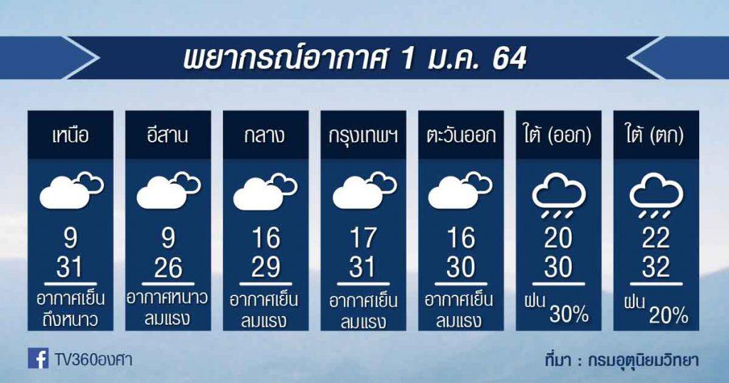 พยากรณ์อากาศ ศุกร์ที่ 1ม.ค.64