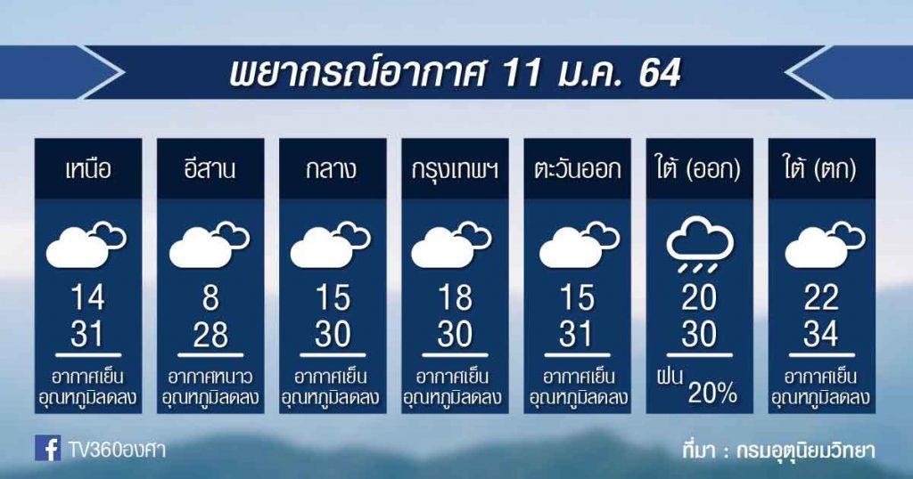 พยากรณ์อากาศ จันทร์ที่ 11มค.64