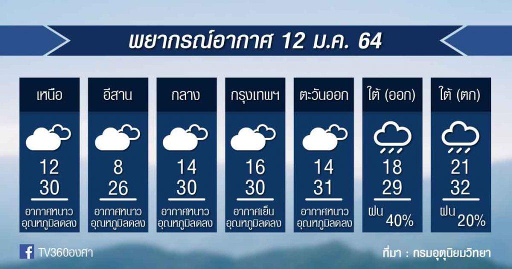พยากรณ์อากาศอังคารที่ 12 ม.ค.64