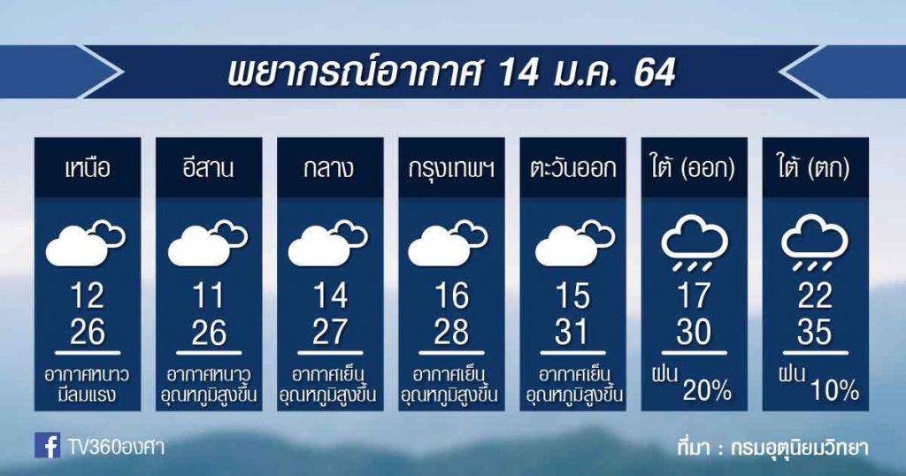 พยากรณ์อากาศ พฤหัสที่ 14ม.ค.64
