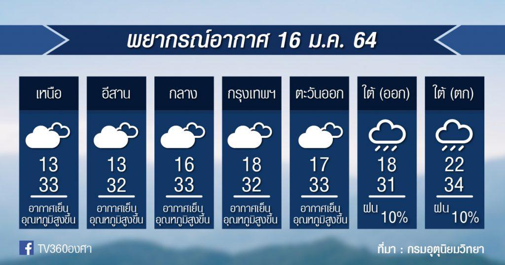 พยากรณ์อากาศ เสาร์ที่ 16ม.ค.64