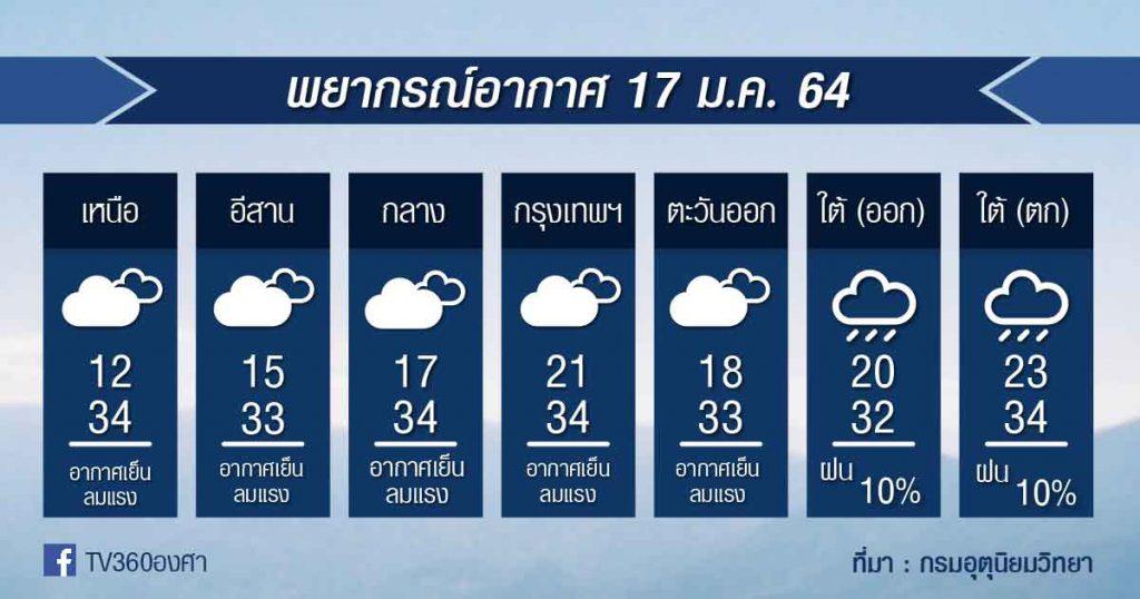 พยากรณ์อากาศ อาทิตย์ที่ 17ม.ค.64