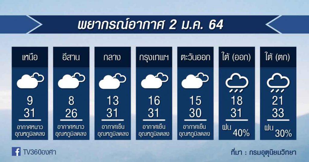 พยากรณ์อากาศ เสาร์ที่ 2ม.ค.64