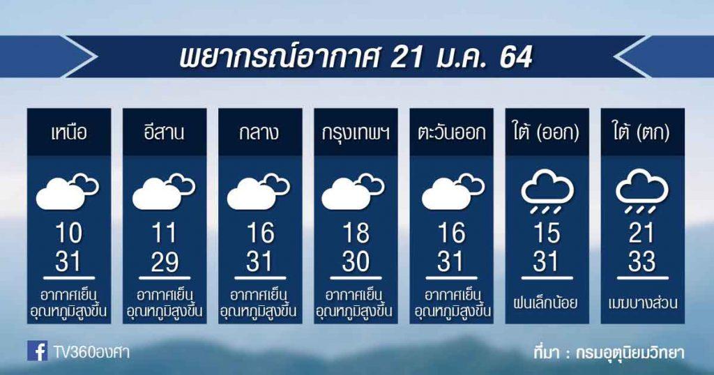 พยากรณ์อากาศ พฤหัสที่ 21ม.ค.64