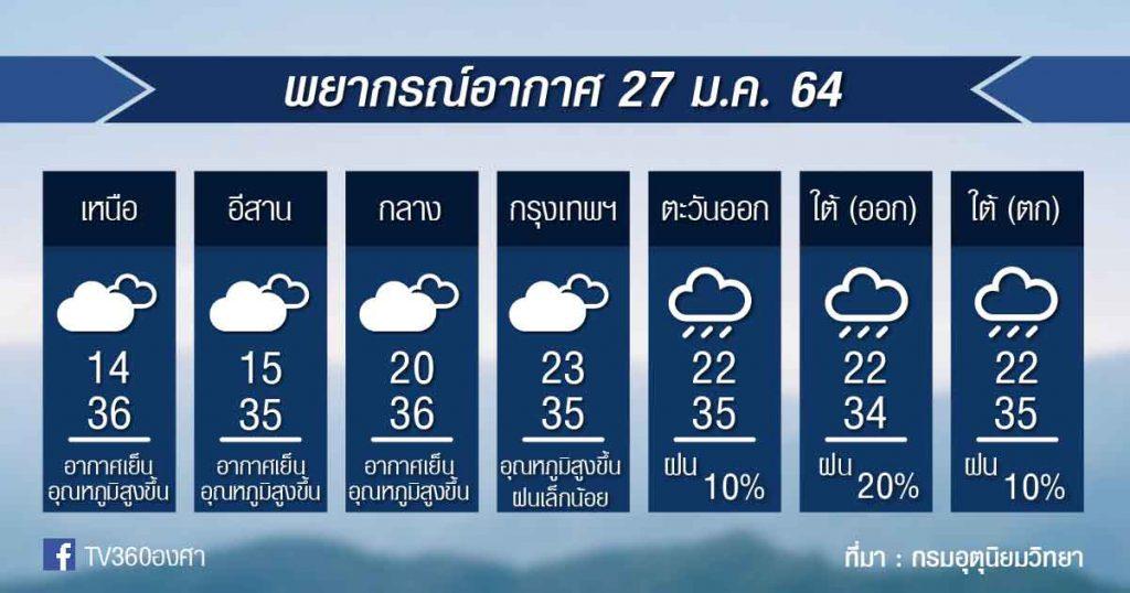 พยากรณ์อากาศ พุธที่ 27ม.ค.64