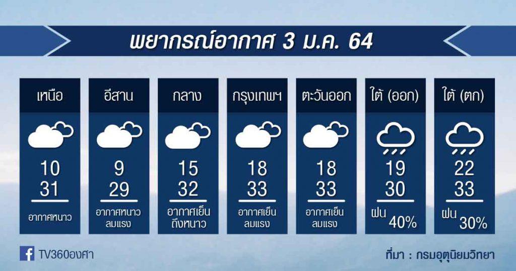 พยากรณ์อากาศ อาทิตย์ที่ 3ม.ค.64