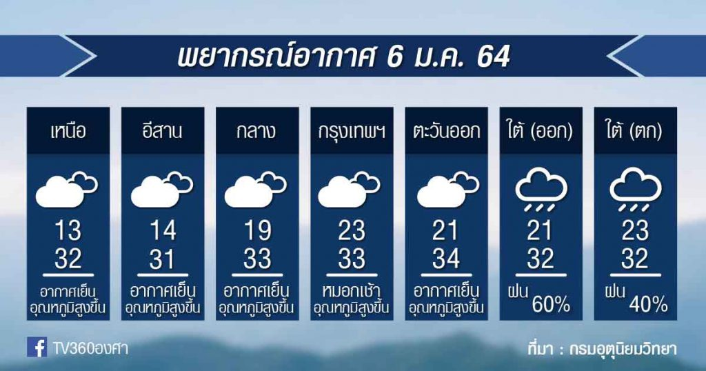 พยากรณ์อากาศ พุธที่ 6ม.ค.64