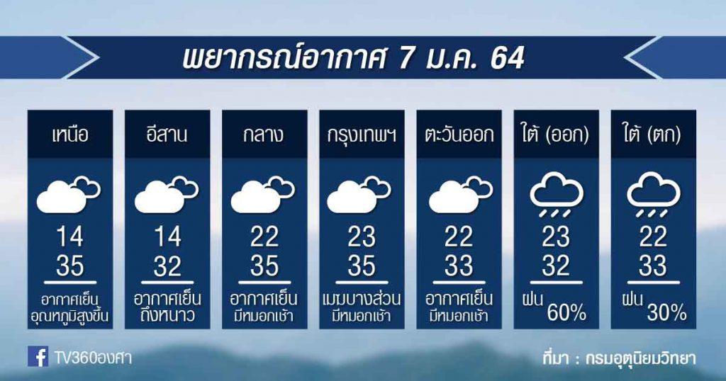 พยากรณ์อากาศ พฤหัสที่ 7ม.ค.64