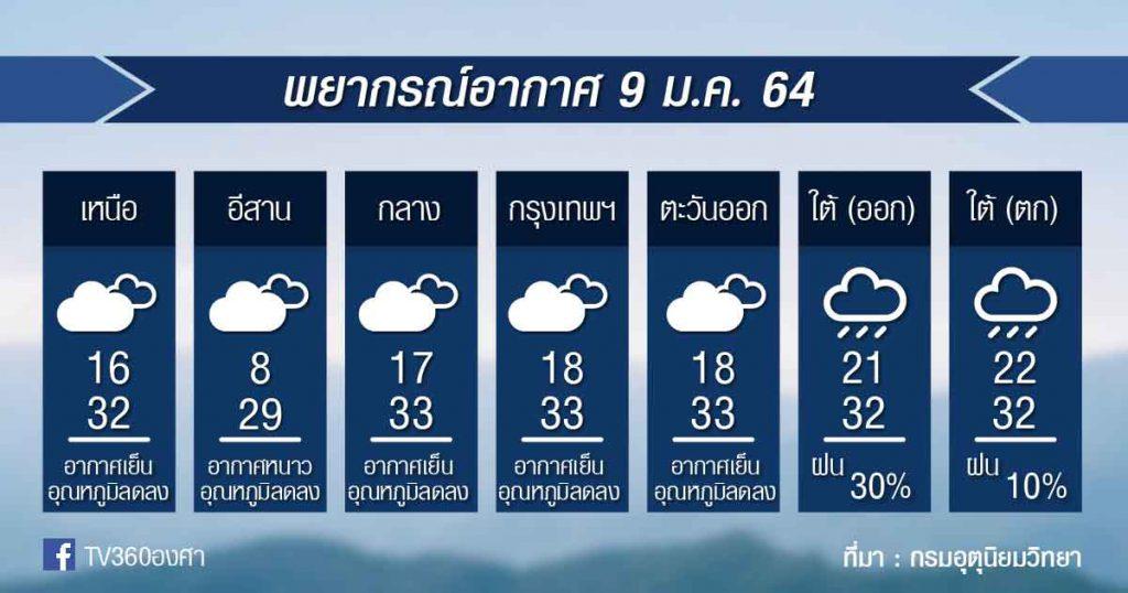 พยากรณ์อากาศ เสาร์ที่ 9ม.ค.64