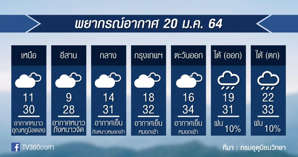 พยากรณ์อากาศ พุธที่ 20ม.ค.64