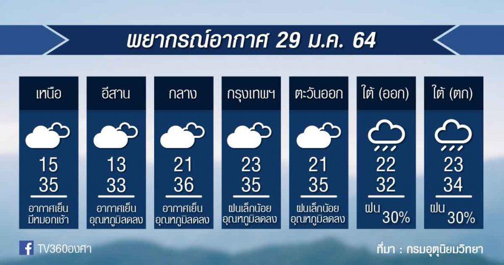 พยากรณ์อากาศ ศุกร์ที่ 29ม.ค.64