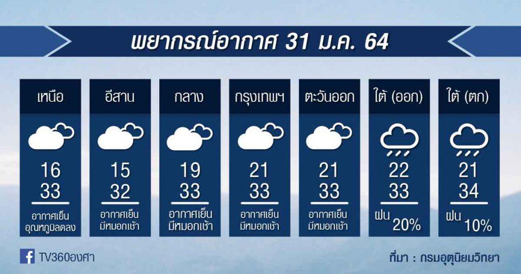 พยากรณ์อากาศ อาทิตย์ที่ 31ม.ค.64