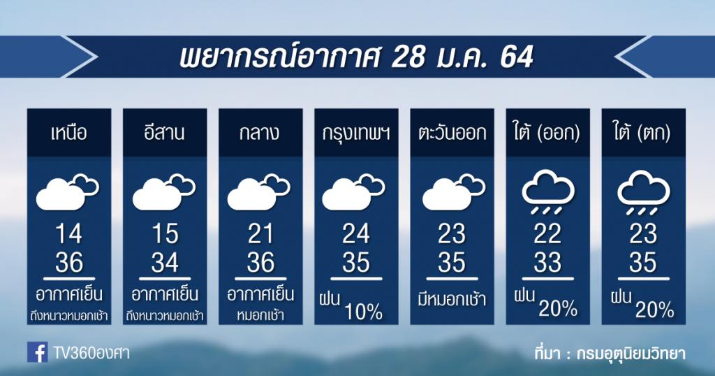 พยากรณ์อากาศ พฤหัสที่ 28ม.ค.64