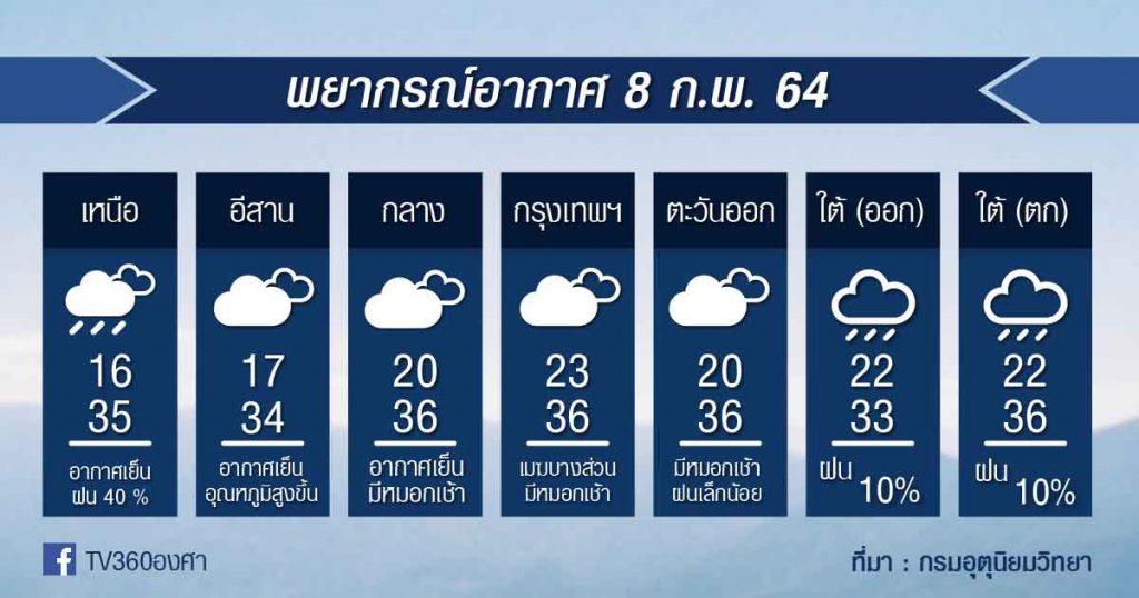 พยากรณ์อากาศ จันทร์ที่ 8ก.พ.64