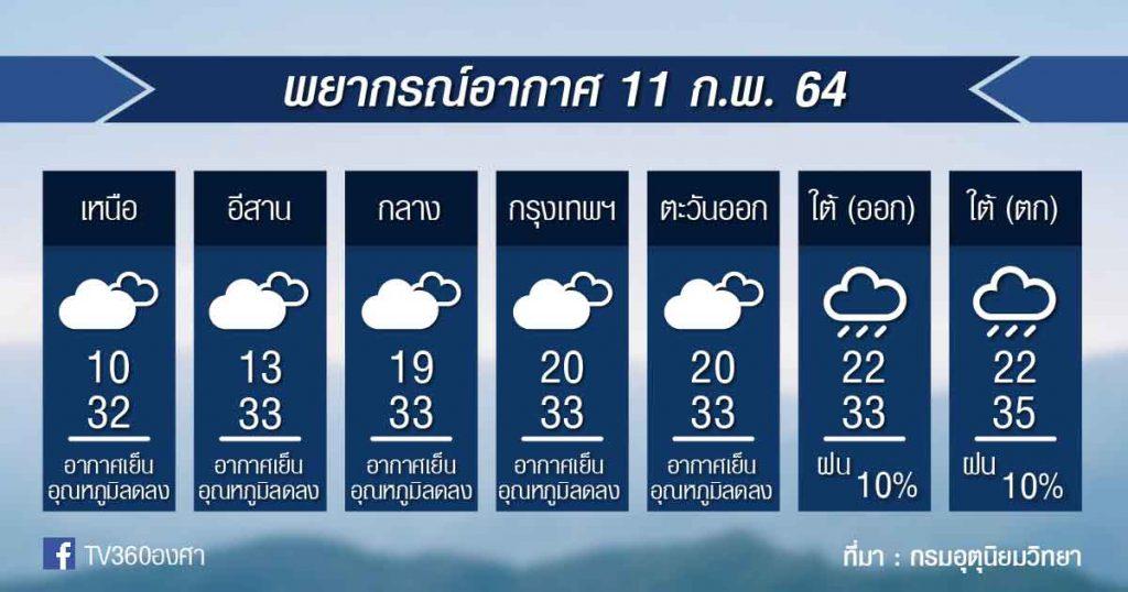 พยากรณ์อากาศ พฤหัสที่ 11ก.พ.64