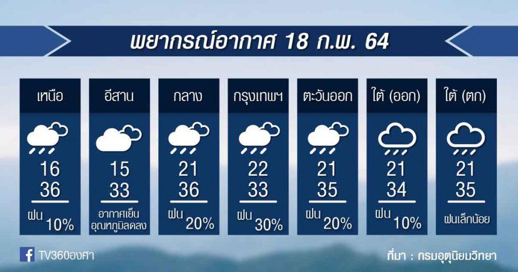 พยากรณ์อากาศ พฤหัสที่ 18ก.พ.64