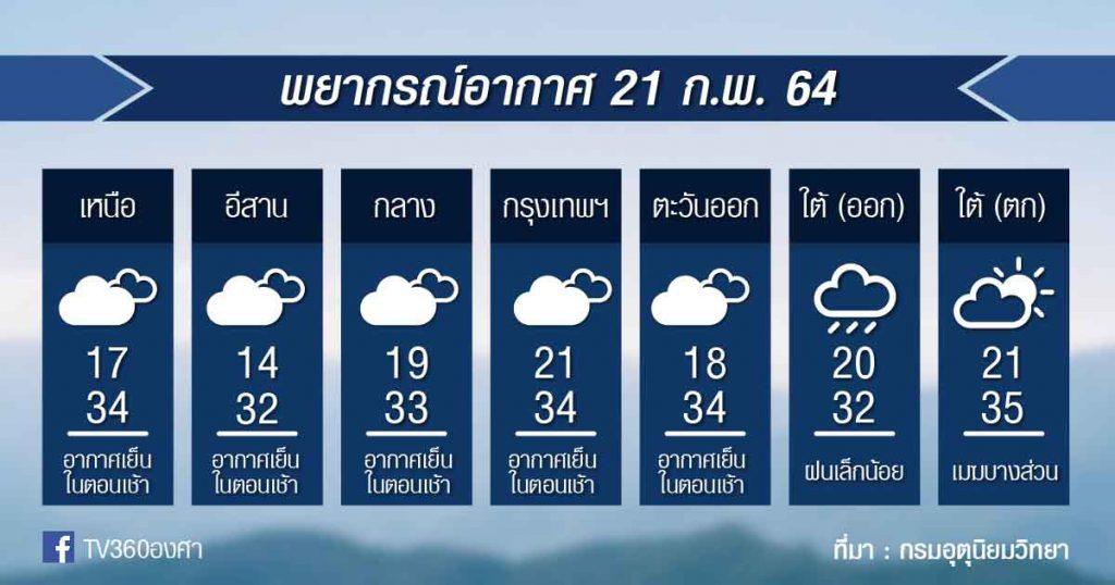 พยากรณ์อากาศ อาทิตย์ที่ 21ก.พ.64