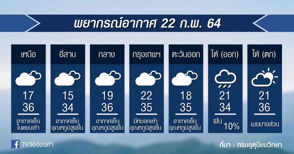 พยากรณ์อากาศ จันทร์ที่ 22ก.พ.64