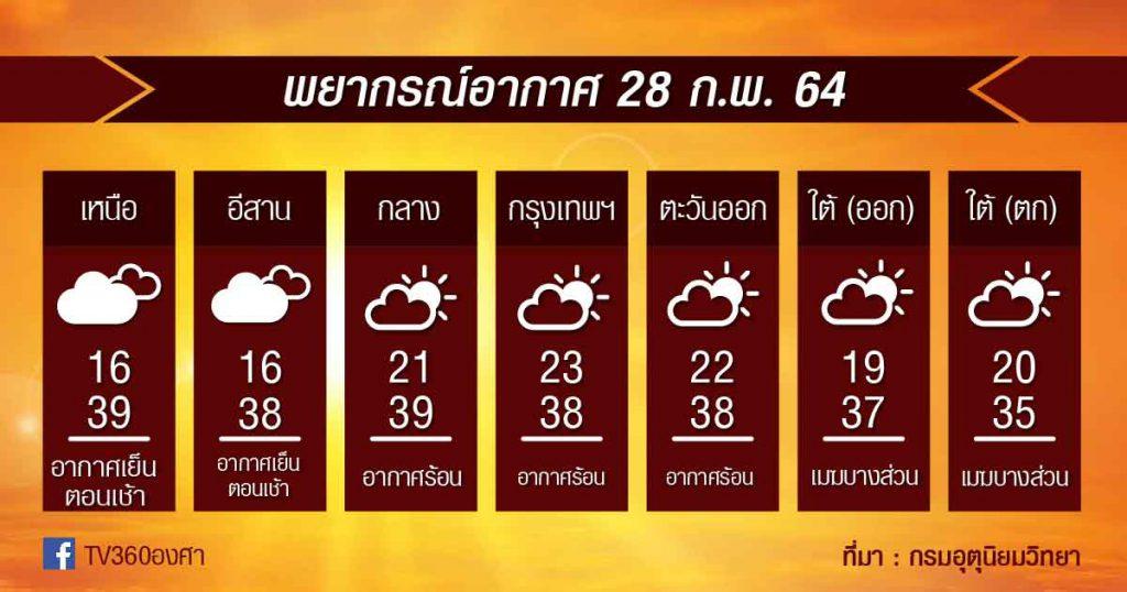 28ก.พ.64 เตรียม!! พรุ่งนี้เจอพายุฤดูร้อน