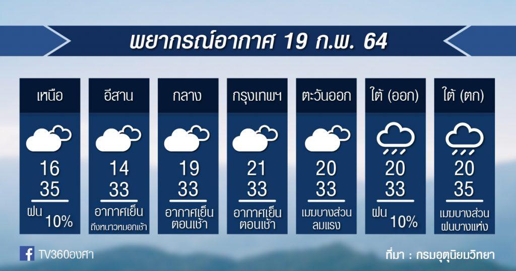 พยากรณ์อากาศ ศุกร์ที่ 19ก.พ.64