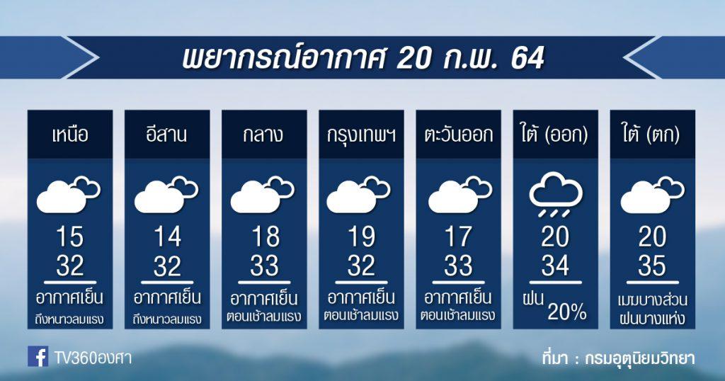 พยากรณ์อากาศ เสาร์ที่ 20ก.พ.64
