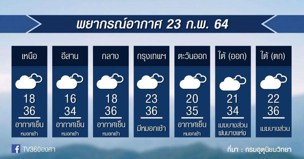 พยากรณ์อากาศ อังคารที่ 23ก.พ.64