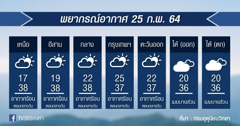 พยากรณ์อากาศ พฤหัสที่ 25ก.พ.64