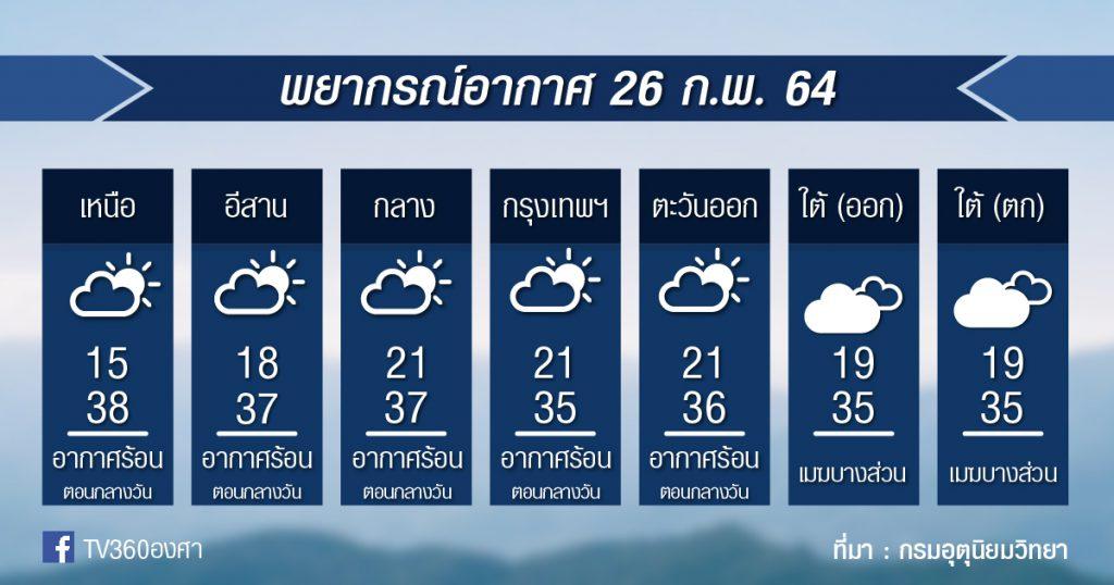 พยากรณ์อากาศ ศุกร์ที่ 26กพ.64