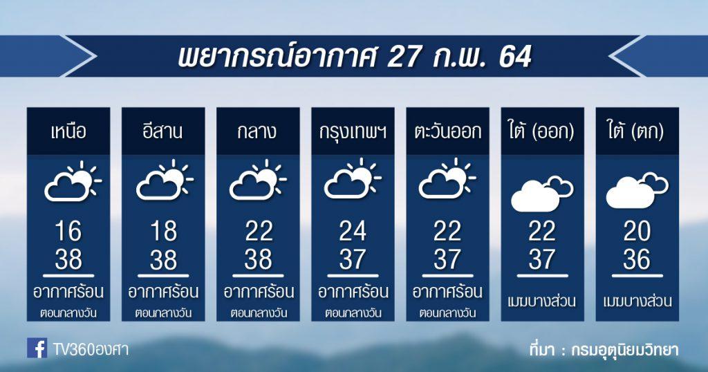 พยากรณ์อากาศ 27ก.พ.64