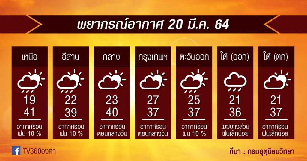 พยากรณ์อากาศ 20มี.ค.64 ร้อน-ร้อนจัดต่อเนื่อง