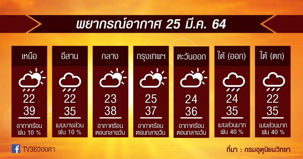 พยากรณ์อากาศ 25มี.ค.64 เหนือ-กลาง เจอหย่อมความร้อน // ตั้งแต่เสาร์นี้ เตรียมมีฝน+ลมกระโชกแรง