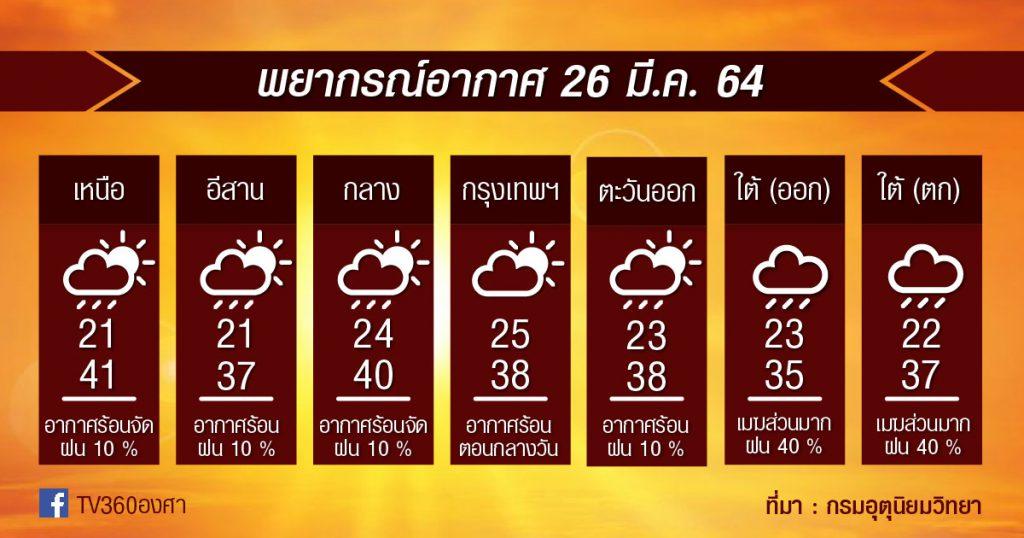 พยากรณ์อากาศ 26มี.ค.64 เหนือ-กลาง เจอร้อนจัด!! / ใต้ตอนล่างยังมีฝนฟ้าคะนอง