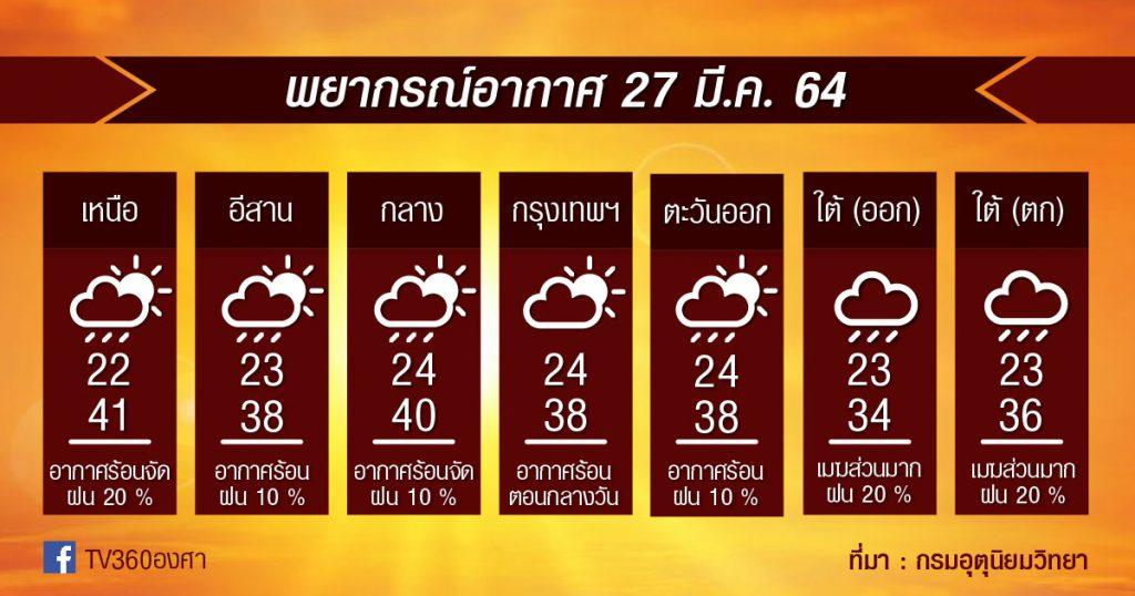 พยากรณ์อากาศ 27มี.ค.64 มาแล้ว…คลื่นกระแสลมตะวันตก!!
