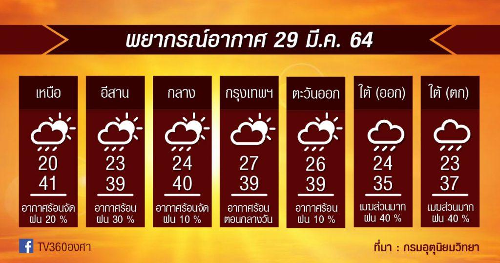 พยากรณ์อากาศ 29มี.ค.64 จัดหนัก!! เหนือ-กลาง ร้อนจัด / กทม. ใกล้40องศา / ฝุ่นเพิ่มอีก จากอากาศระบายแย่!!