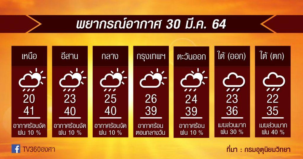พยากรณ์อากาศ 30มี.ค.64