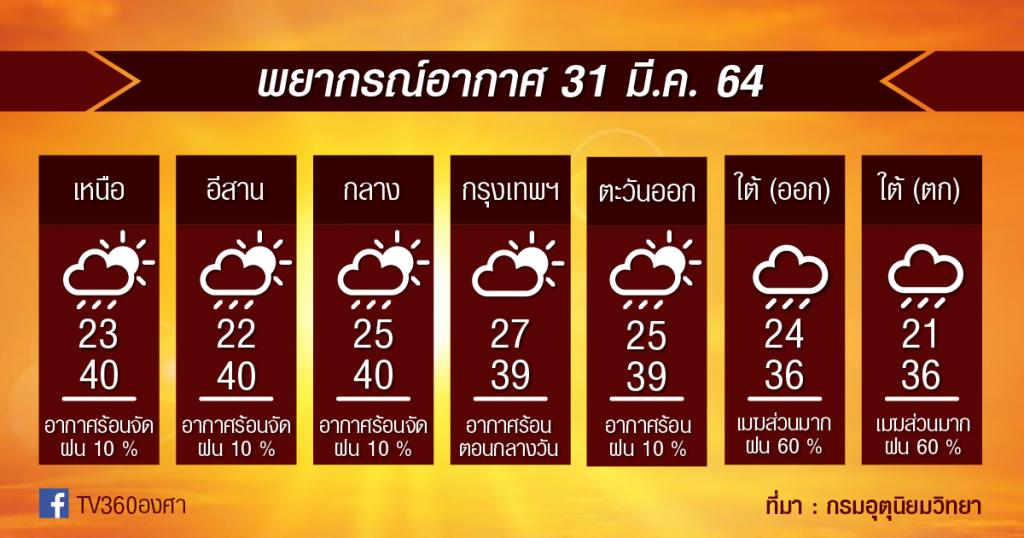 พยากรณ์อากาศ 31มี.ค.64 ร้อน-ร้อนจัด ไม่เลิก / ระวัง!! ใต้ฝนหนัก / เสาร์นี้ไทยตอนบนมีพายุฤดูร้อน