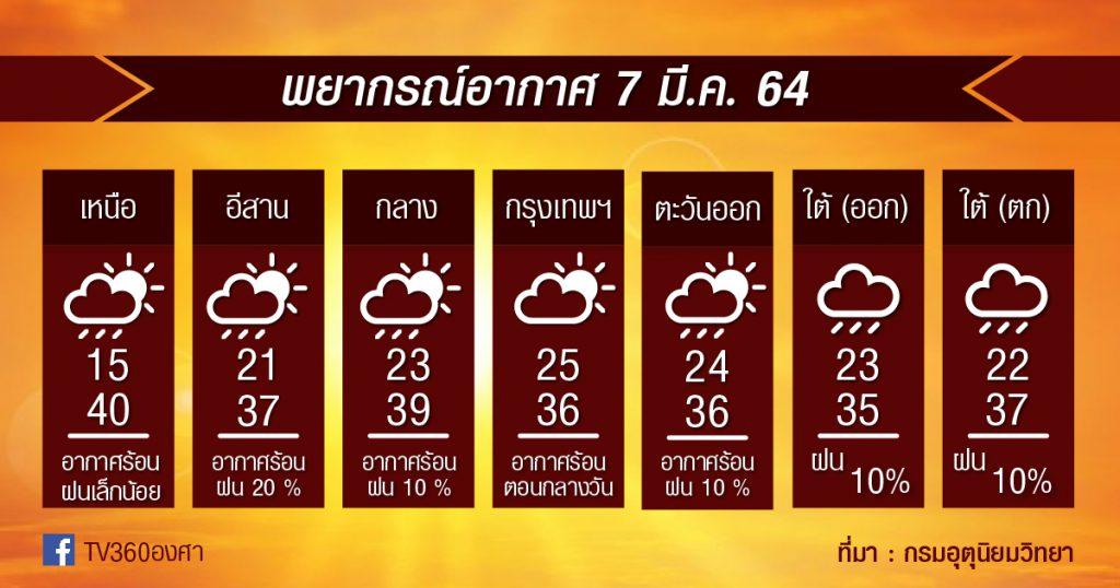 7มี.ค.64 ระวัง!! จะมีพายุฤดูร้อนในไทยตอนบนอีกแล้ว