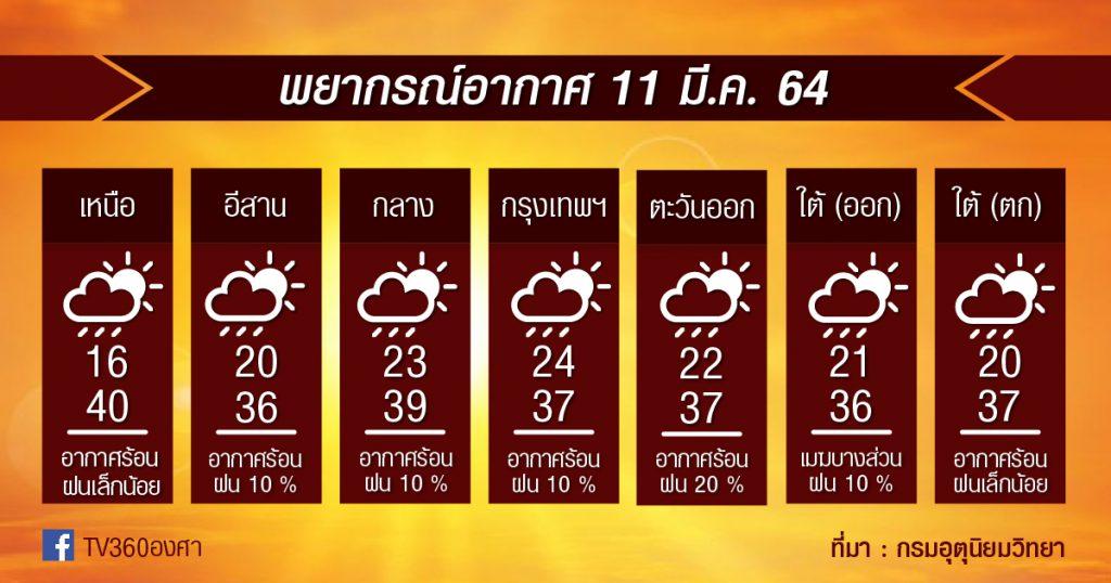 พยากรณ์อากาศ 11มี.ค.64 ระวัง!! ร้อนพุ่ง / ฝุ่นพุ่ง / ฝนน้อย